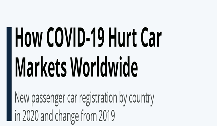 How COVID-19 Hurt Car Markets Worldwide #infographic