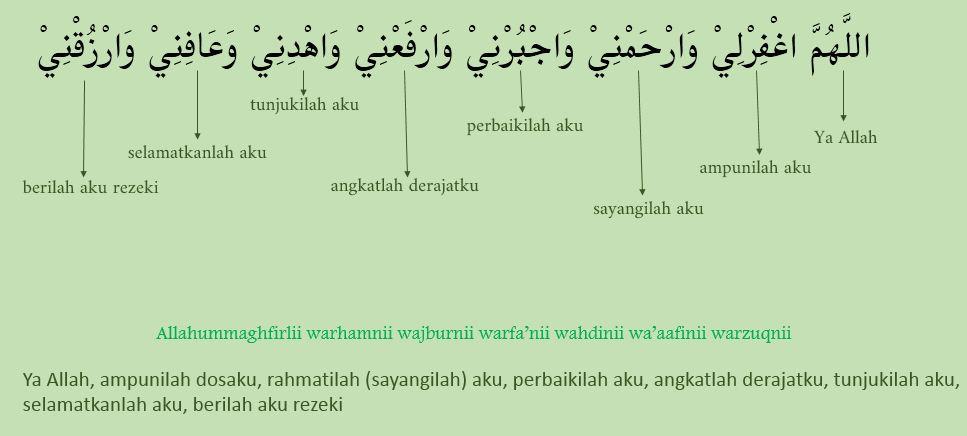 Bacaan Doa Duduk Diantara Dua Sujud Beserta Cara Baca Dan Artinya