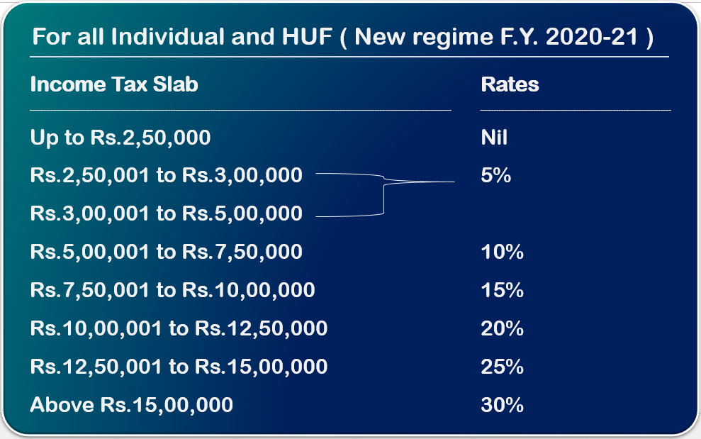 New income tax rate AY 2021-22 FY 2020-21