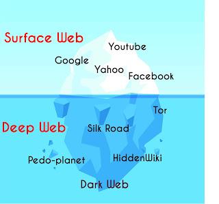 surface-web vs deep web