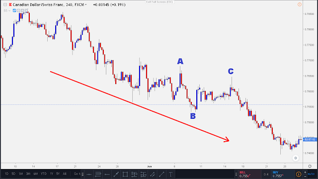 clear downtrend forex market