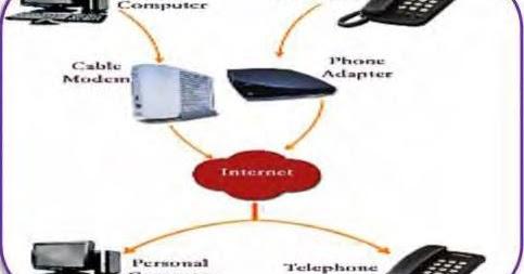 Pengertian VOIP (Voice Over Internet Protocol) dan Cara ...