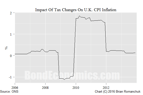Chart: Effect Of VAT Changes On UK Inflation