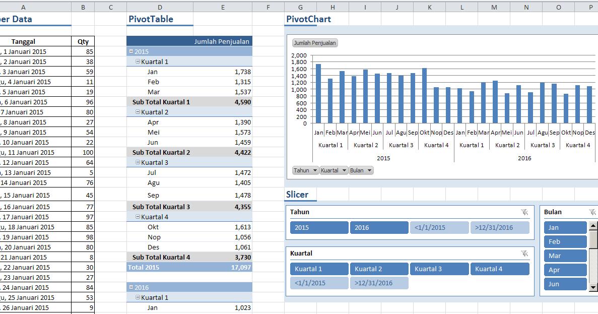 Cara Menggunakan PivotTable, PivotChart, dan Slicer Dalam