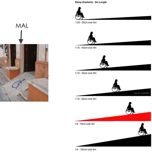 El blog de budy el golfo medidas para hacer las rampas for Rampas para discapacitados medidas