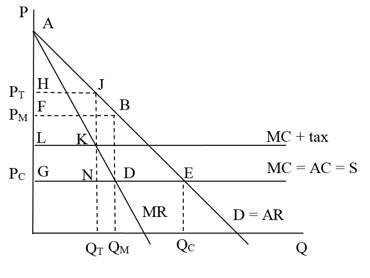 Consumer Surplus With The Taxed Monopoly Is Triangle Area AJH And Producer HJKL Government Receives Tax Revenue Equal To
