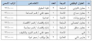 درجات وظيفية في هيئة استثمار محافظة نينوى