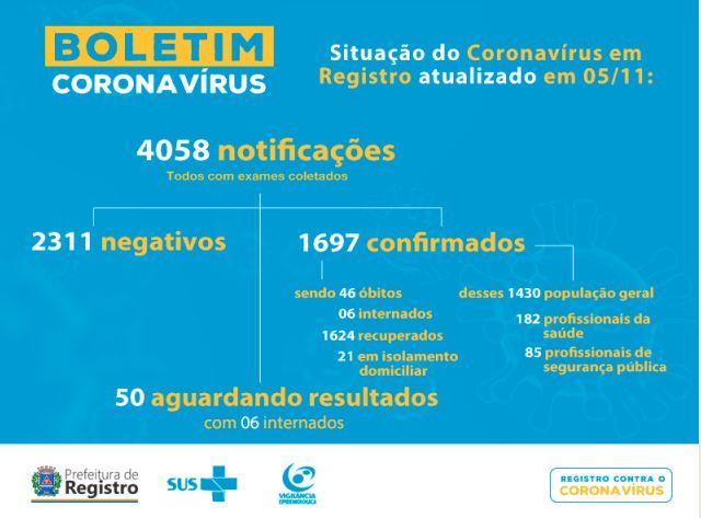 Registro-SP soma mais dois novos óbitos por  Coronavirus - Covid-19