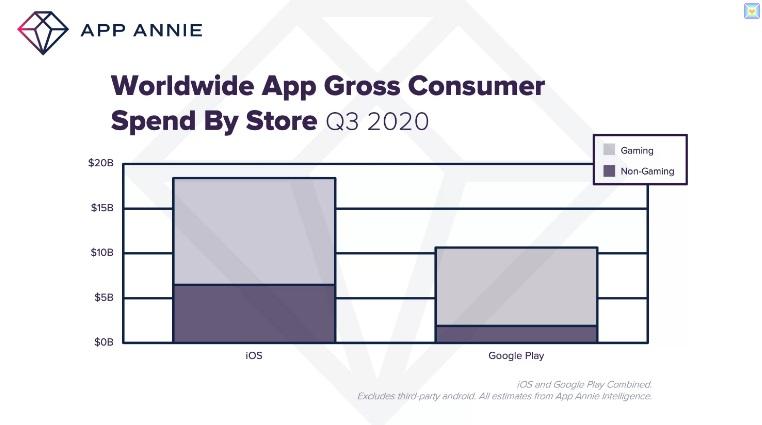 أنفق المستهلكون رقمًا قياسيًا بلغ 28 مليار دولار على التطبيقات في الربع الثالث