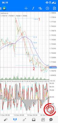 6. Sedangkan jika trend sedang turun atau downtrend, silakan letakkan Fibo dari yang paling atas ke yang paling bawah