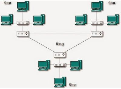 Pengertian dan Karakteristik Topologi Jaringan Hybrid