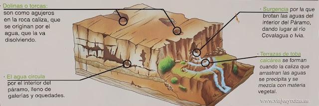 Formación de la cascada de Covalagua