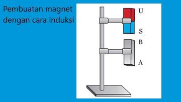 membuat magnet dengan cara mendekatkan magnet ke logam yang disebut induksi