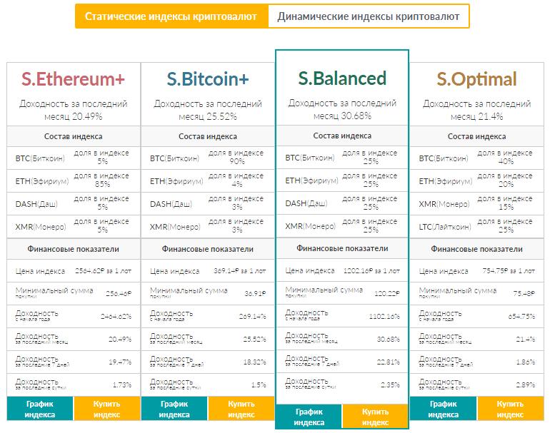 Индекс криптовалют в Vprofite