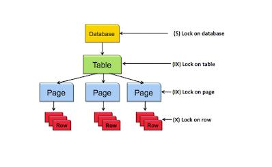 SQL tips for beginners