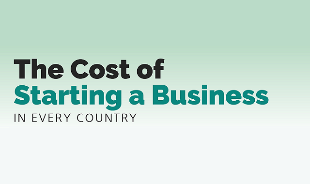 How much is the cost of starting a business in different countries worldwide?
