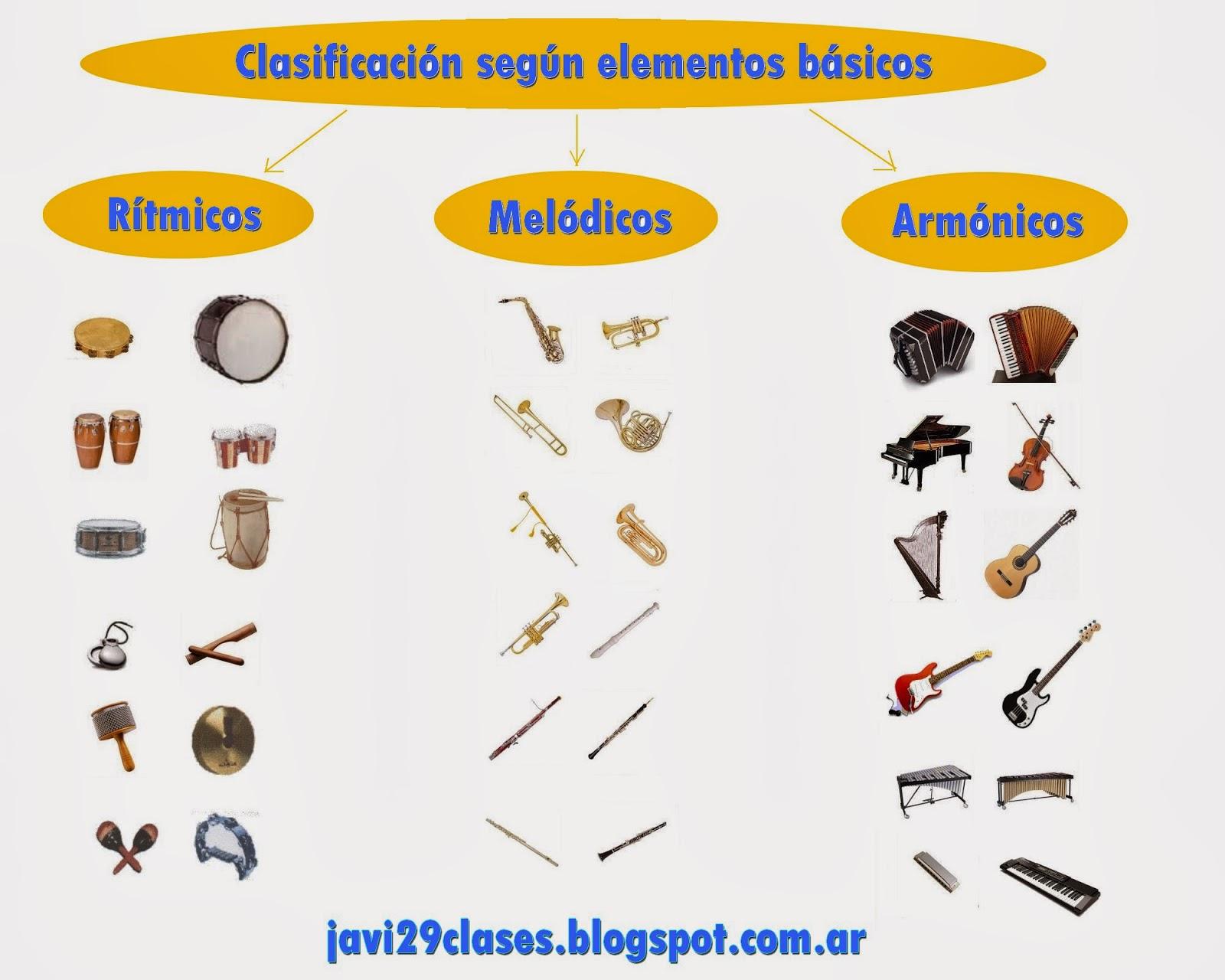 Clasificación según los elementos básicos, rítmicos, melódicos, armónicos