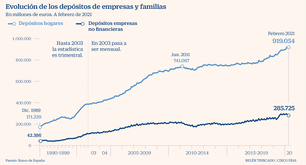 depositos-familias-empresas