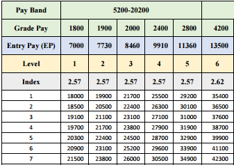 IR Battalion: 7th Pay Commission: Calculate your Annual increment
