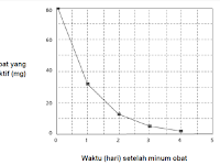 Pembahasan Soal Literasi Numerasi (Soal nomor 6 s.d 10)