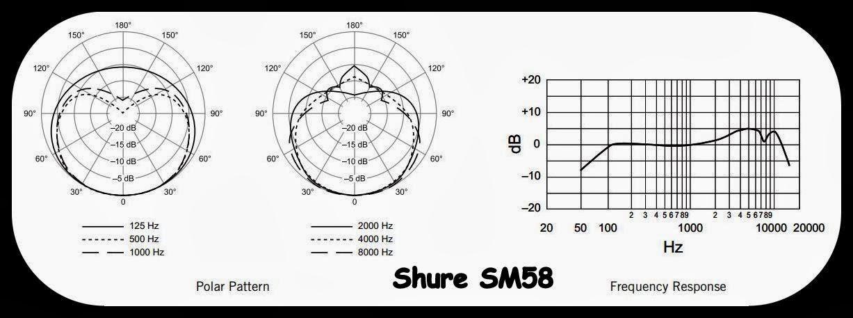 Shure SM 58 spec