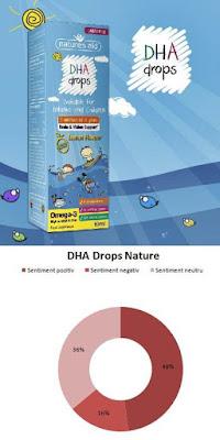 Pareri forumuri DHA Drops Nature