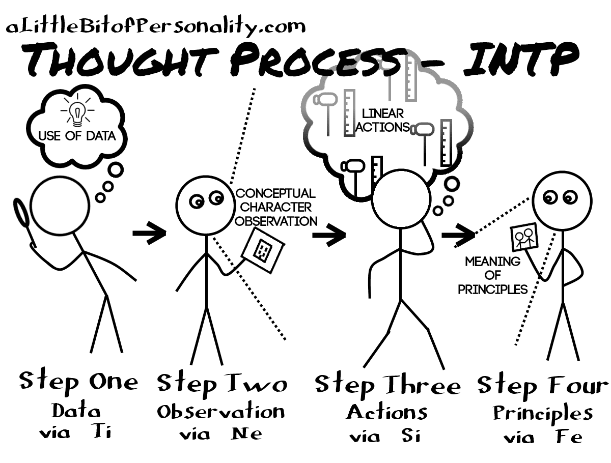 Cognition Steps - INTP   A Little Bit of Personality