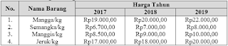 no 8 Asesmen Ekonomi SMA Latihan (UN) Program IPS (Bagian 2)