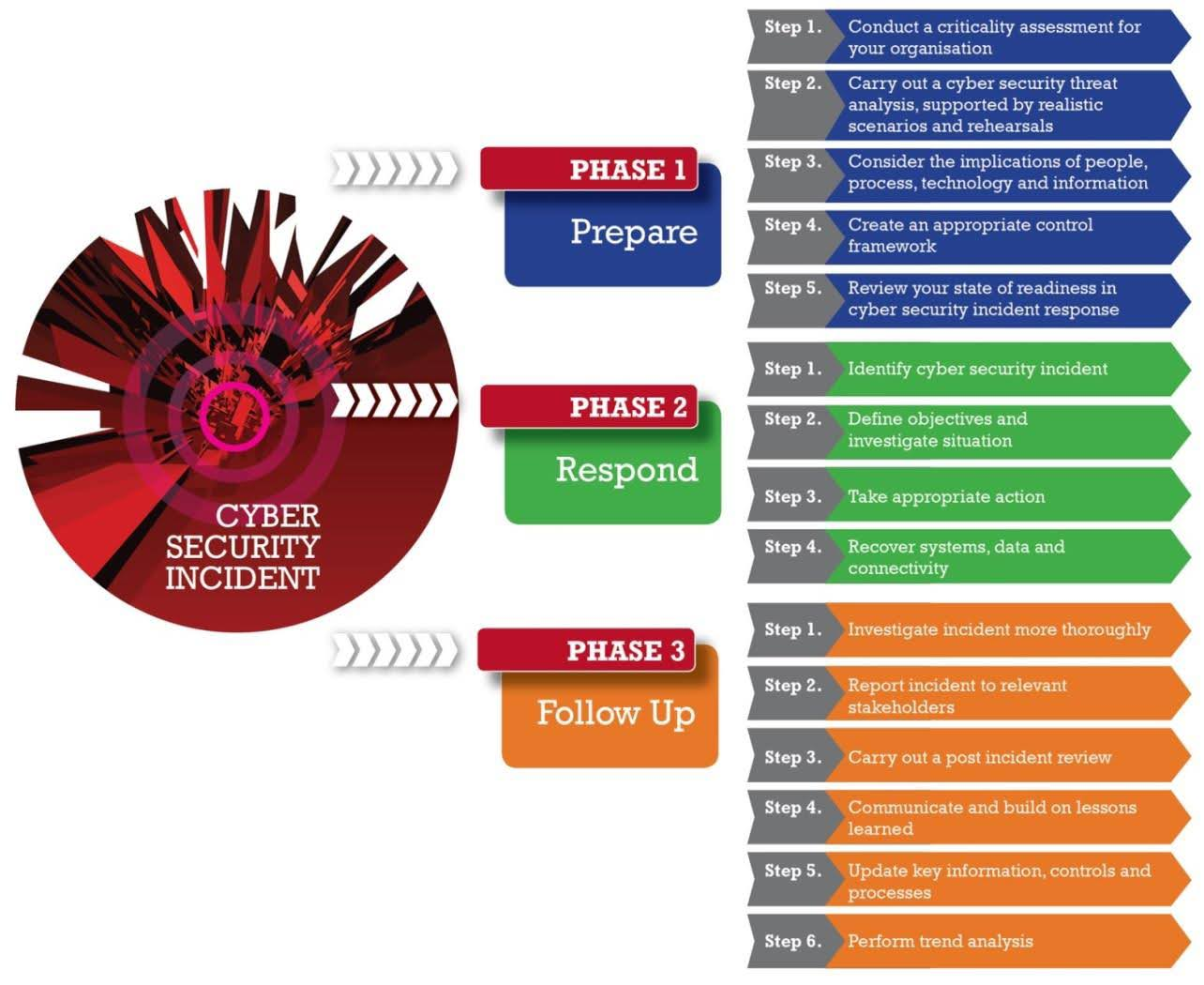 Cyber Security Incident response process