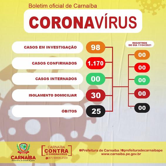 Carnaíba registrou 1.170 casos confirmados e 1.115 recuperados de Covid-19