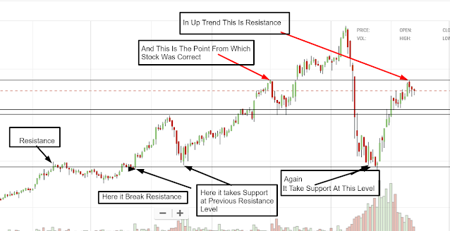 Support Level और Resistance Level में क्या अंतर होता है? What is Share Market in Hindi