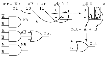 form groups of cells as in previous examples  write boolean expression for  groups as in previous examples  draw simplified logic diagram