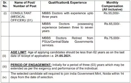 India Government Mint Noida Recruitment Medical Officer