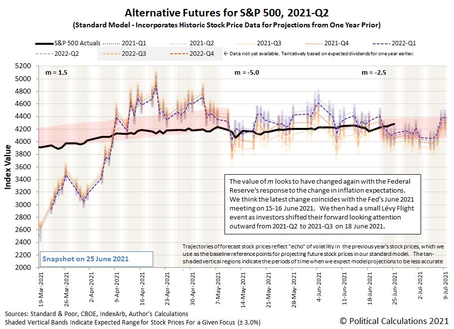 Alternative Futures - S&P 500 - 2021Q2 - Standard Model (m=-2.5 from 16 June 2021) - Snapshot on 25 Jun 2021
