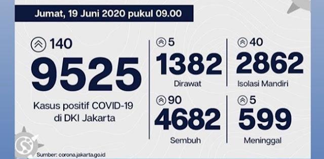 Hari Ini, Tambahan Kasus Positif Covid-19 Jakarta Lebih Tinggi Dibanding Pasien Sembuh
