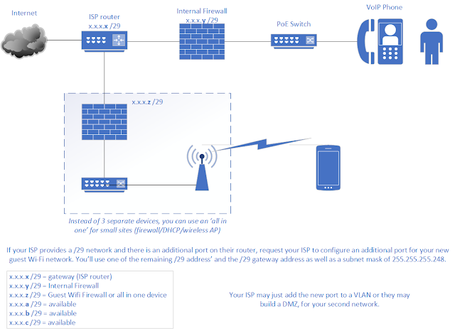 Network diagram - add a guest WiFi network | Just for reference