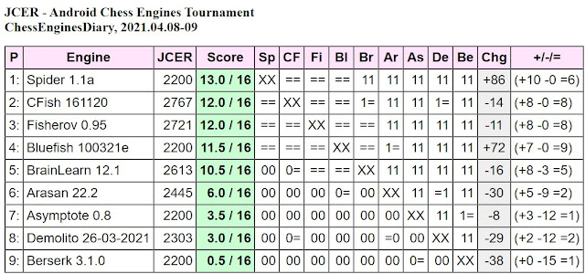 JCER chess engines for Android - Page 4 2021.04.08.AndroidChessEngines%2BTourn