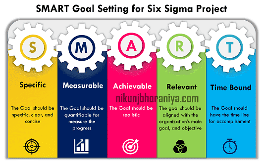 Example of Smart Goal in Lean Six Sigma Project
