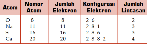 Contoh konfigurasi elektron atom-atom