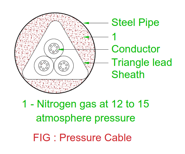 pressure-nitrogen-filled-cable