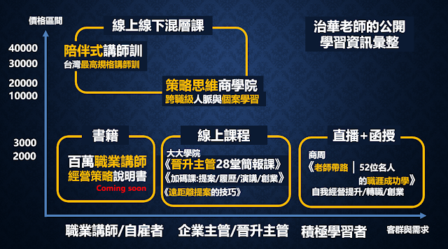 孫治華老師的公開授課資訊圖
