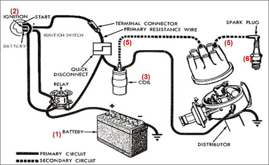 Automotif Information Sistem Penyalaan