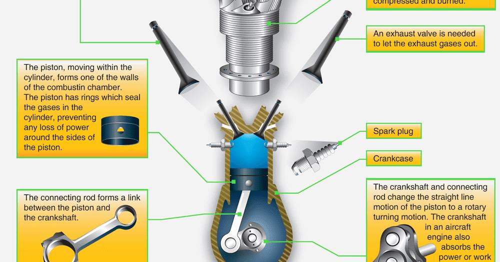 Aircraft Reciprocating Engines   Aircraft Systems   Reciprocating Engine Diagram      Aircraft Systems