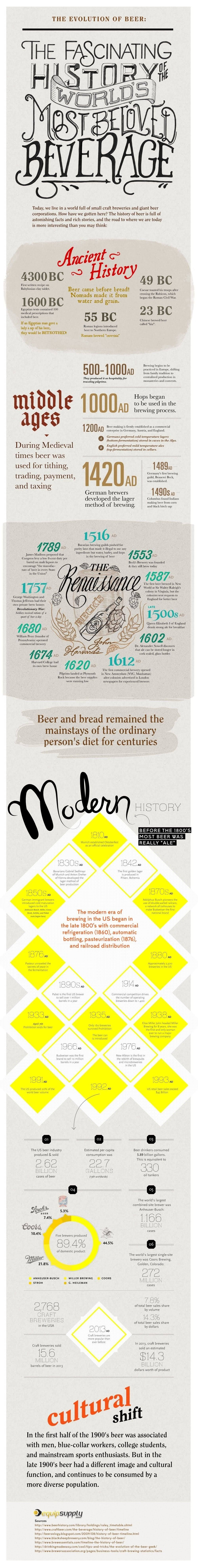 The Evolution of Beer #infographic