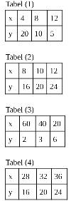 8 Contoh Soal Matematika SMP (Pilihan Ganda) Memahami dan Menyelesaikan Masalah Terkait Perbandingan Berbalik Nilai dan Pembahasannya