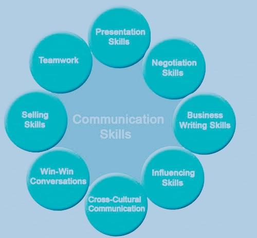 communication%2Bskills