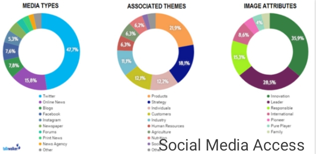 Social Media Data for Improved Lead Nurturing, Scoring, and Attribution