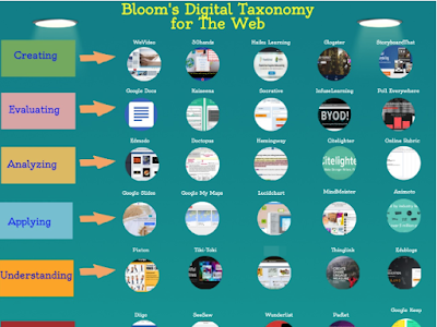 Bloom's Taxonomy for The Web (Visual)