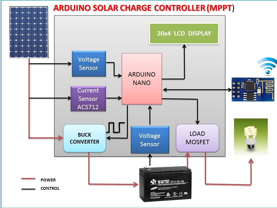 Home Made Maximum Power Point Tracking (MPPT) Charge Controller