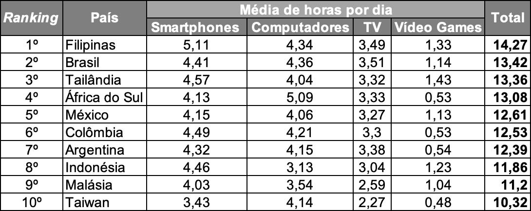 ranking 10 paises media horas dia usando smartphones pcs tvs consoles